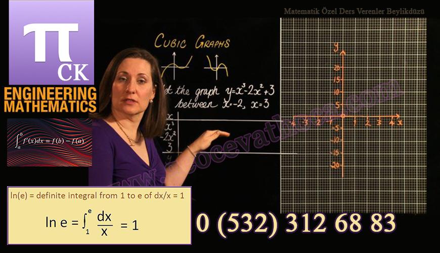 Matematik Özel Ders Verenler Beylikdüzü